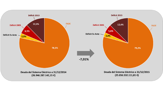 La deuda del sistema eléctrico se ha reducido en 1.890 millones en 2015