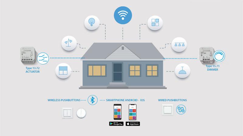 Tu casa smart en pocos y sencillos pasos con YESLY de Finder